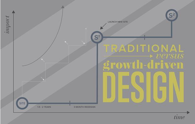 Growth-DrivenDesign-1.jpg